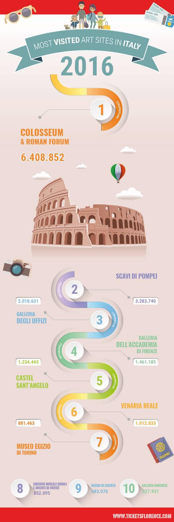 musei-italiani-più-visitati-2016