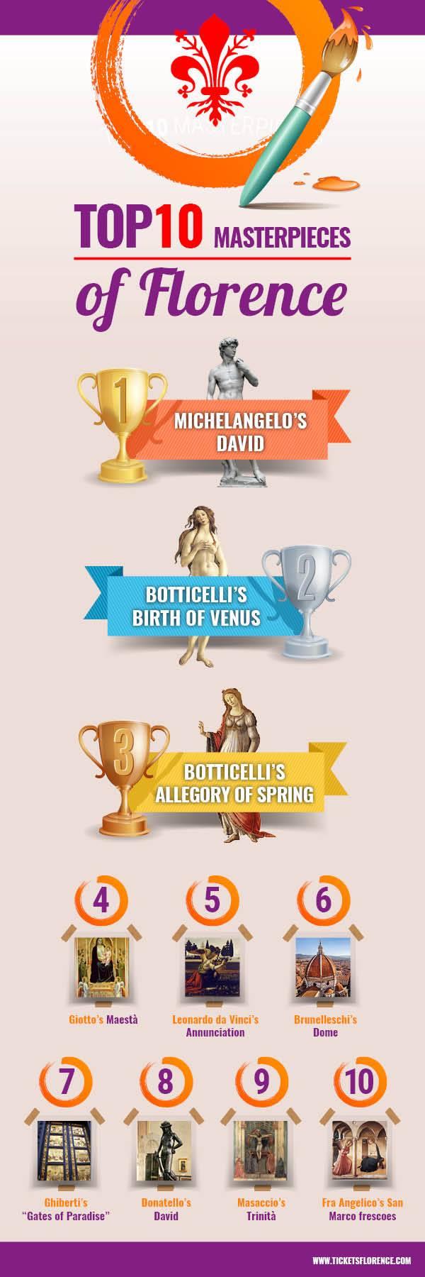 10 capolavori di Firenze